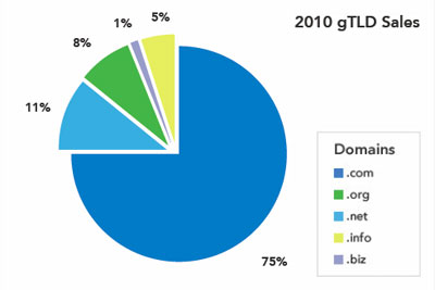 SEDO gtld sales 2010
